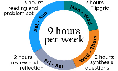 Spend 3 hours on Saturday and Sunday doing reading and the problem set, 2 hours Monday through Wednesday to complete the discussion, 2 hours Wednesday through Thursday to submit your synthesis questions, and 2 hours Friday and Saturday to review and reflect on the material.